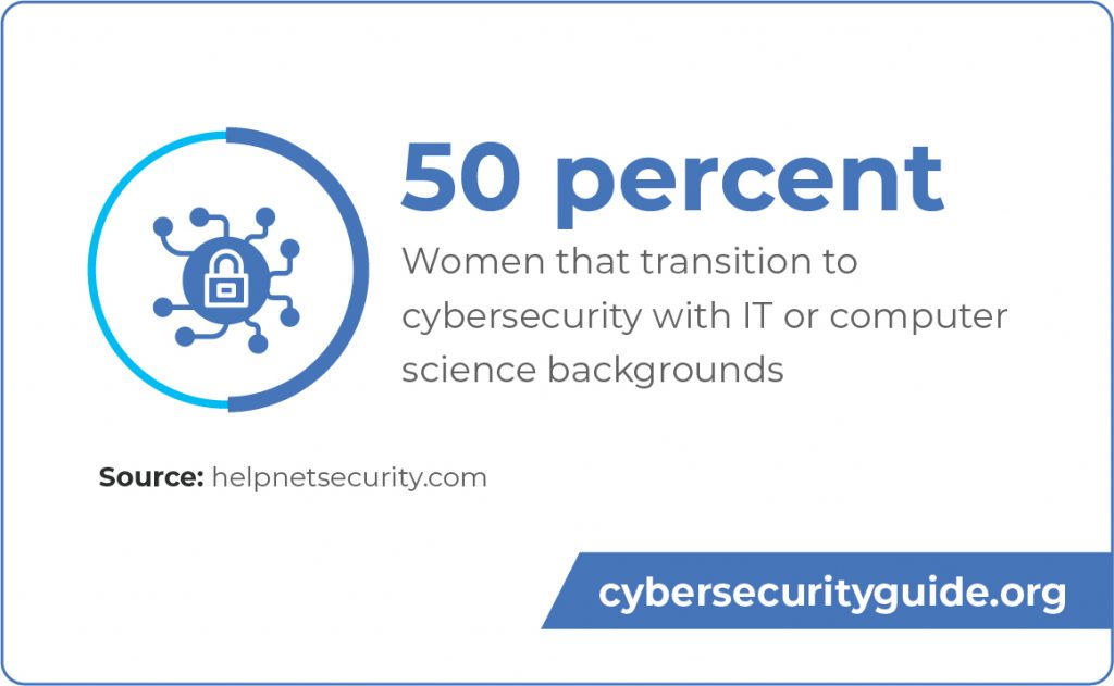 50 percent of women in cybersecurity transfer from IT or computer science fields