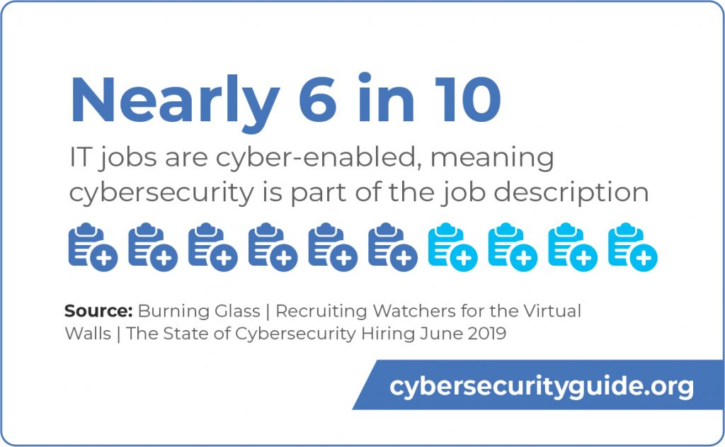 Nearly 6 in 10 IT jobs are cyber-enabled meaning cybersecurity is part of the job description