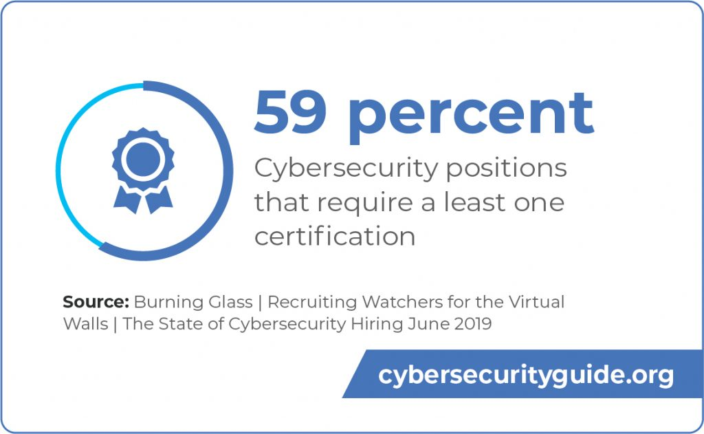 59 percent of cybersecurity positions require at least one certification