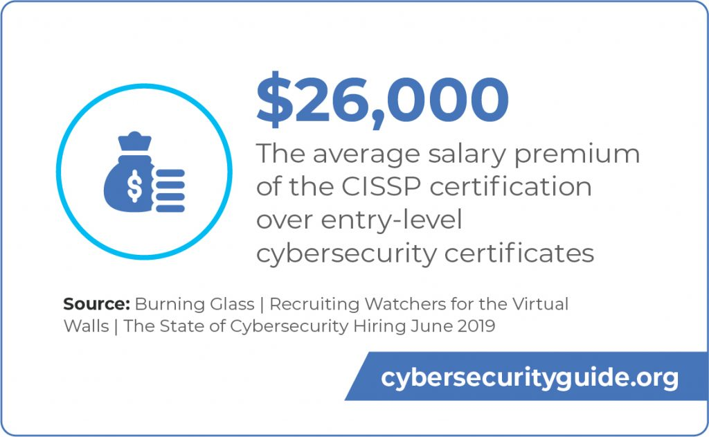 The average salary premium for the CISSP certification is $26,000